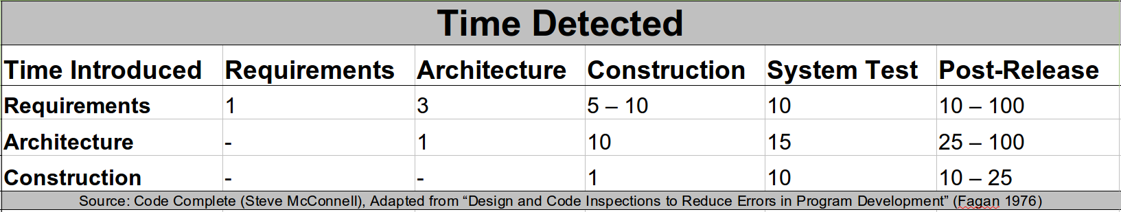 Average Cost Of Fixing Defects